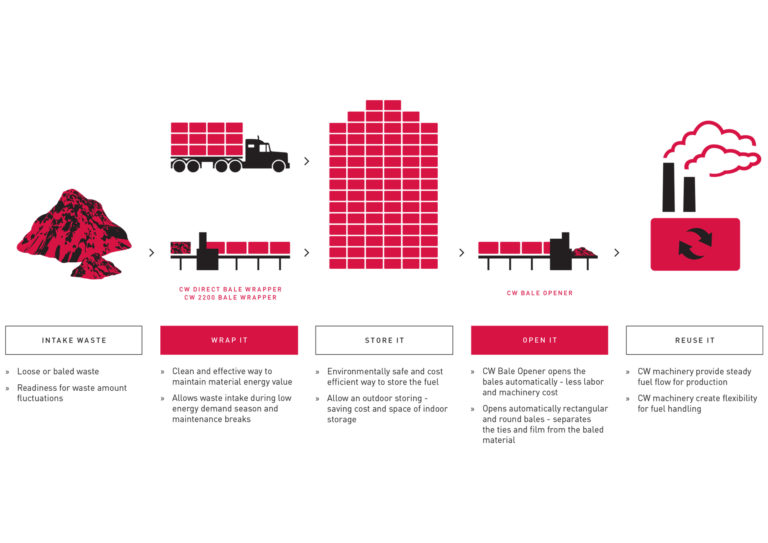 crosswrap_efficient_fuel_handling_V2
